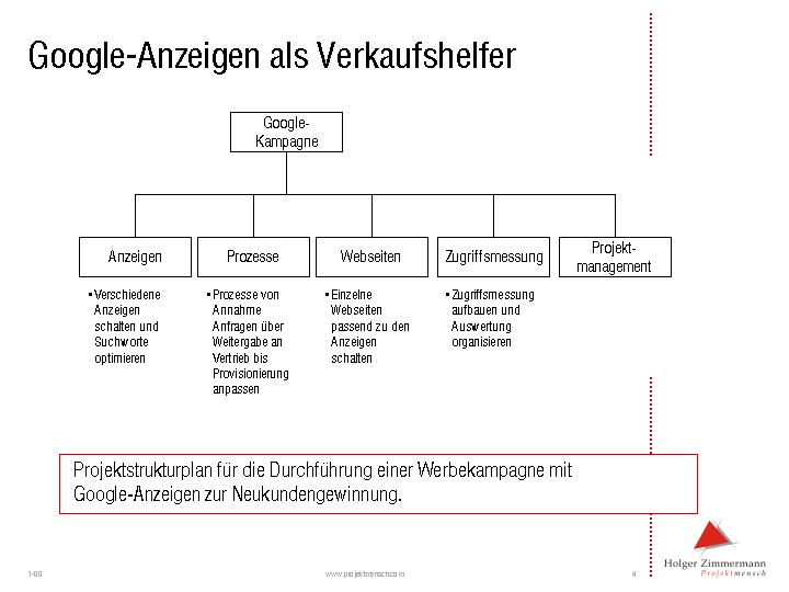 "Projektstrukturplan ""Google-Kampagne"""