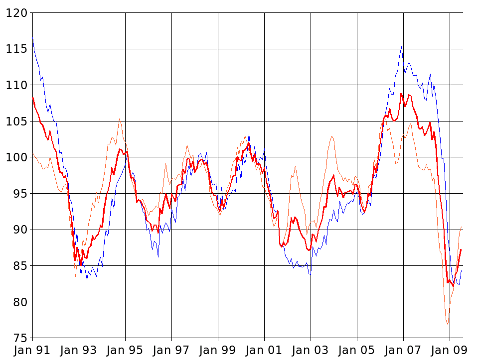 Ifo-Geschäftsklimaindex: gehts nach oben und bleibt das so?