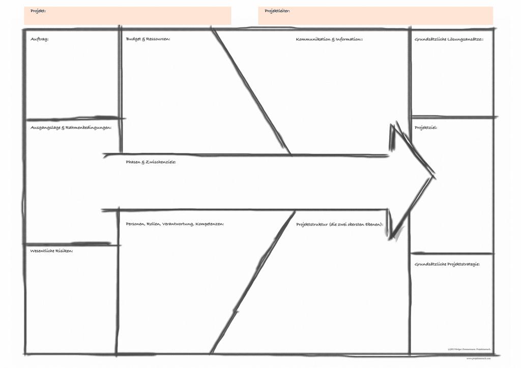 Der Projektmanagement-Canvas wird im Rahmen des Start-Workshops ausgefüllt und sorgt so für eine stabile Grundlage.