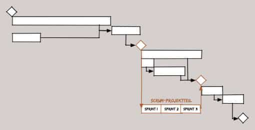 Über Synchronisationspunkte lassen sich methodische Ansätze wie klassisches und agiles Projektmanagement integrieren: Meilensteine dienen als Übergabepunkte auch zwischen unterschiedlichen Ansätzen.