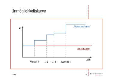 """Mit dabei im Projektmanagement-Vortrag """"Zehn Tipps , wie Sie Ihr Projekt sicher ruinieren."""": Die Unmöglichkeitskurve. Wer die erfährt, scheitert garantiert."""