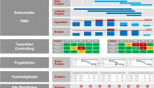 Rollen und Methoden im Ressourcenmanagement